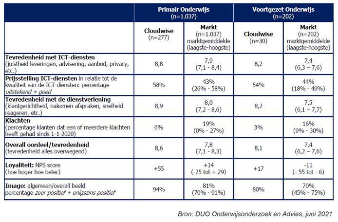 Tabel samenvatting resultaten marktonderzoek